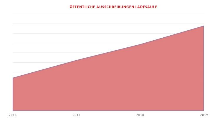 DTAD_Anstieg_Ladesaeule